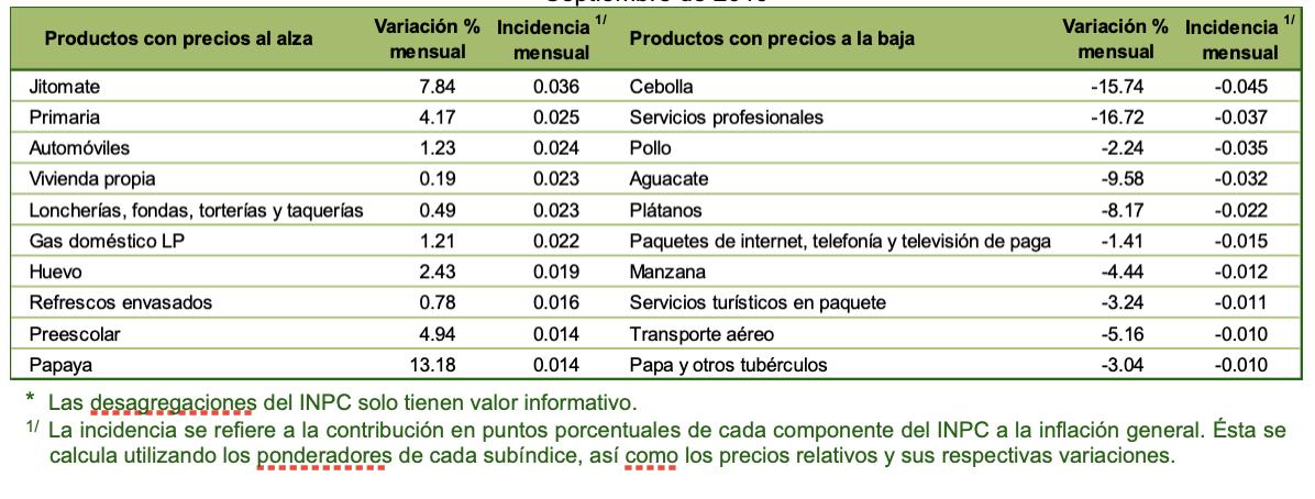 inflacionsep19